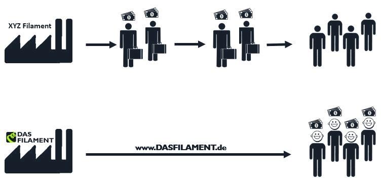 Direktvertrieb-DAS-FILAMENT-grey